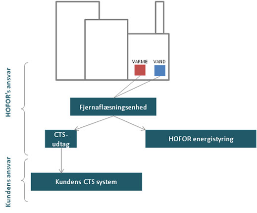 Illustration der viser ansvarsfordelingen mellem HOFOR og kunde ved brug af CTS