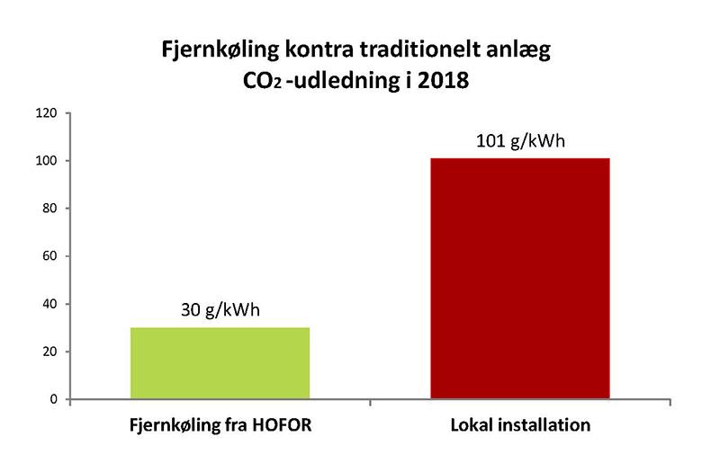 Graf over miljømæssige fordele ved fjernkøling