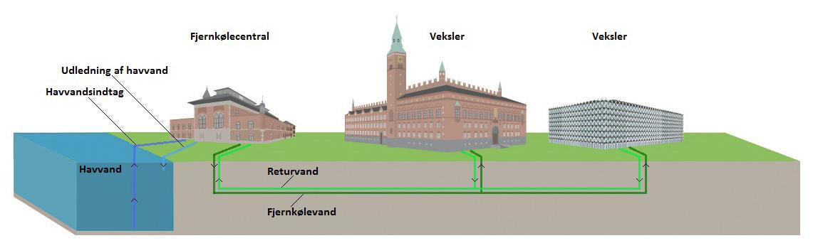Illustration der viser produktion af fjernkøling