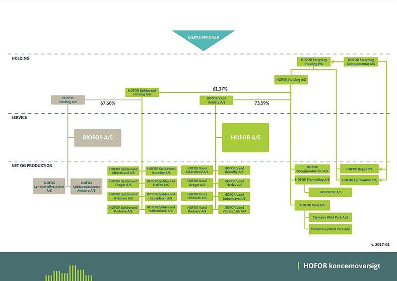 HOFOR Koncerndiagram