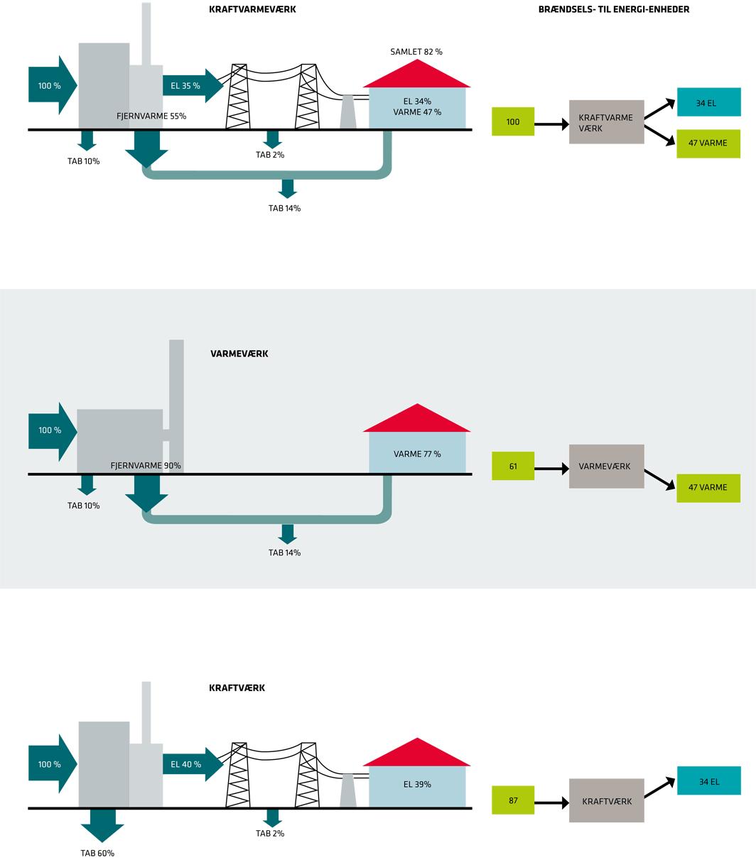 Forbrænding på kraftvarmeværk, varmeværk og kraftværk