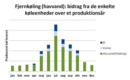 Graf over teoretisk produktionsfordeling ved et fuldt udbygget anlæg