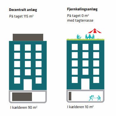 Illustration af, hvordan der kan spares plads med fjernkøling