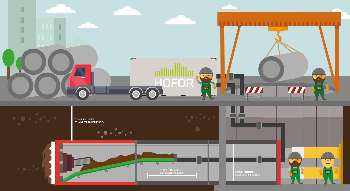 Illustration af etablering af skybrudstunnel