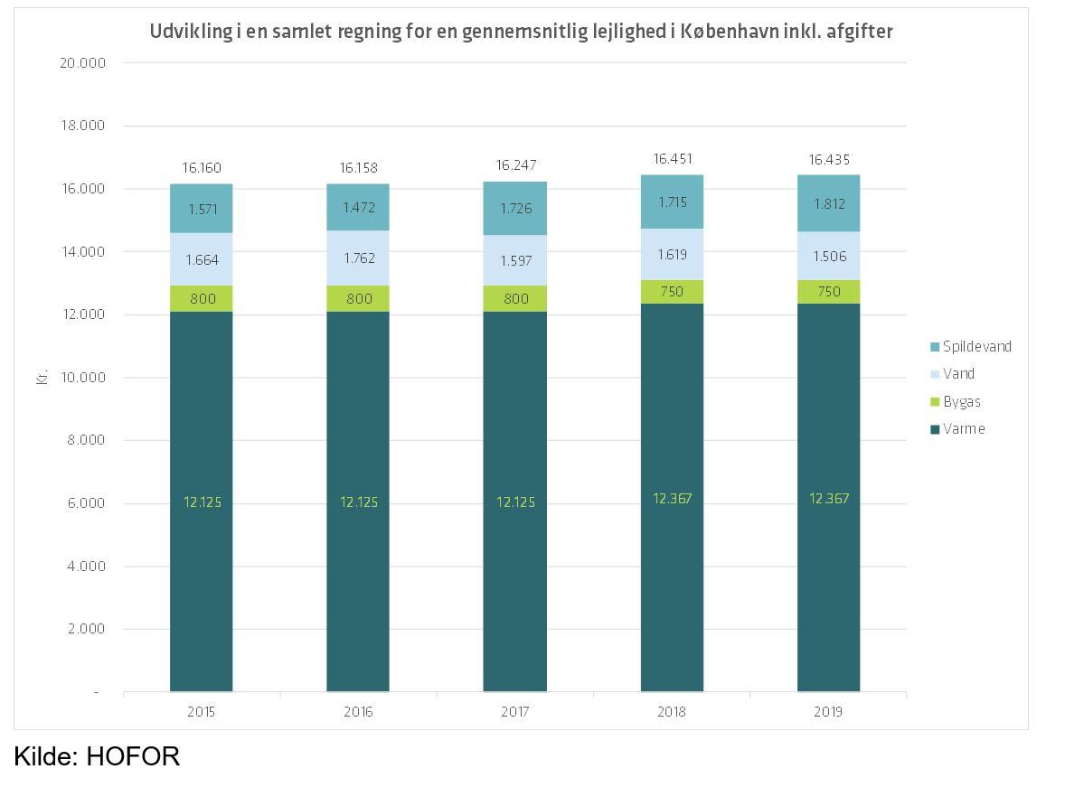 Graf over udviklingen i en samlet regning for en gennemsnitlig lejlighed i København