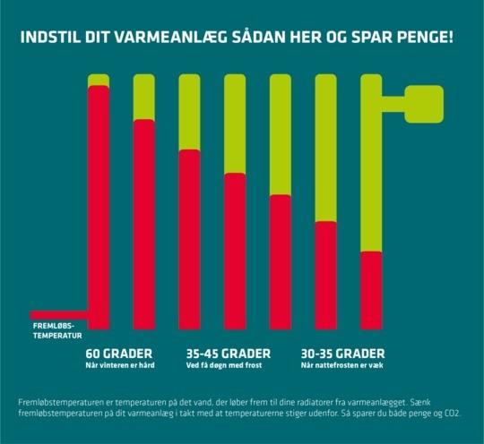 Grafik som viser hvordan man kan indstille sit varmeanlæg bedre og spare penge på fjernsvarme