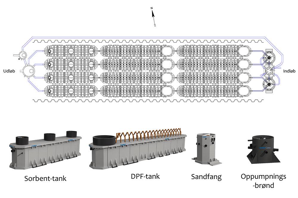 Vejvandsrenseanlæg Ørestad Syd: Anlægsdiagram og komponenter
