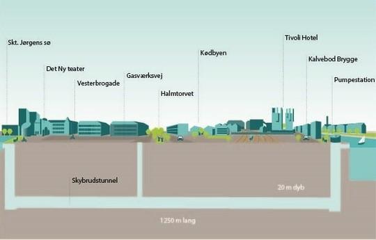 Kalvebod Brygge skybrudstunnel Københavns havn