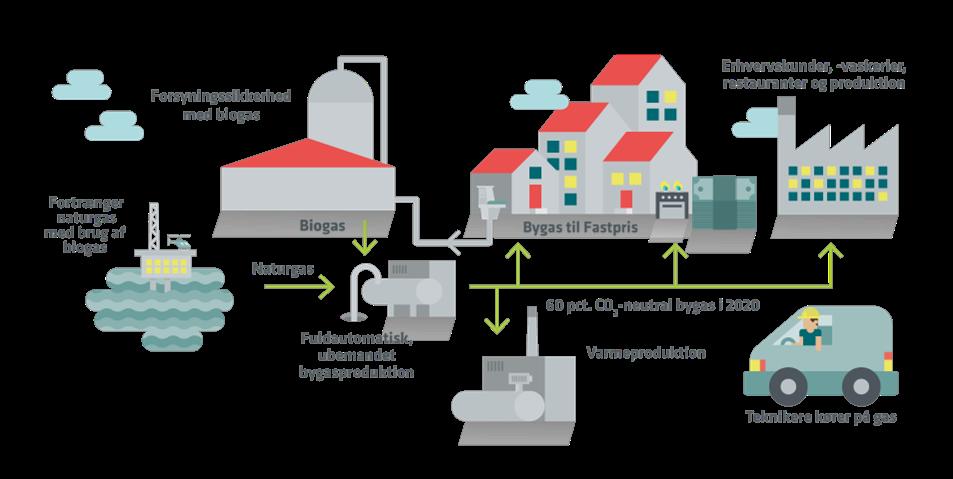Illustrationen viser, hvordan HOFOR producerer bygas