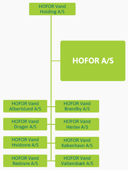 HOFOR Vand Holding A/S